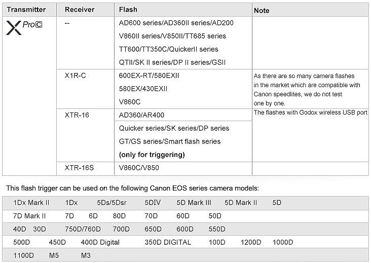 Радиосинхронизатор <b>Godox</b> XPro-N <b>TTL</b> для Nikon ...